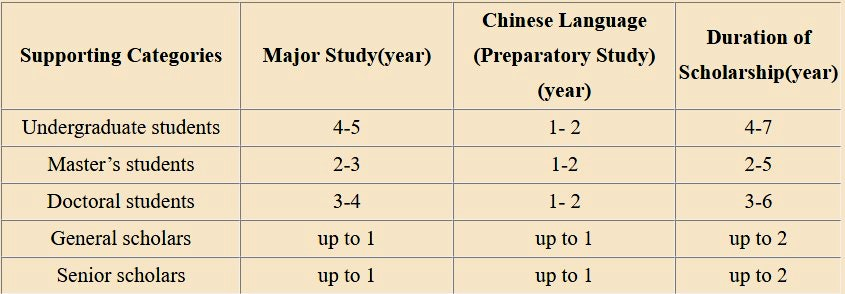 Chinese Government Scholarship-Bilateral Program Duration